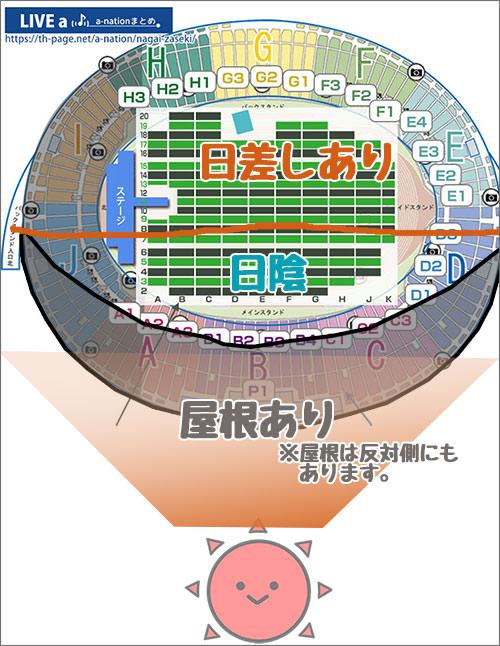 ヤンマースタジアム長居の日差しがあるエリアのイメージ図