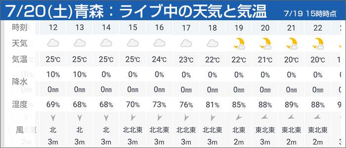 7/20の青森の天気